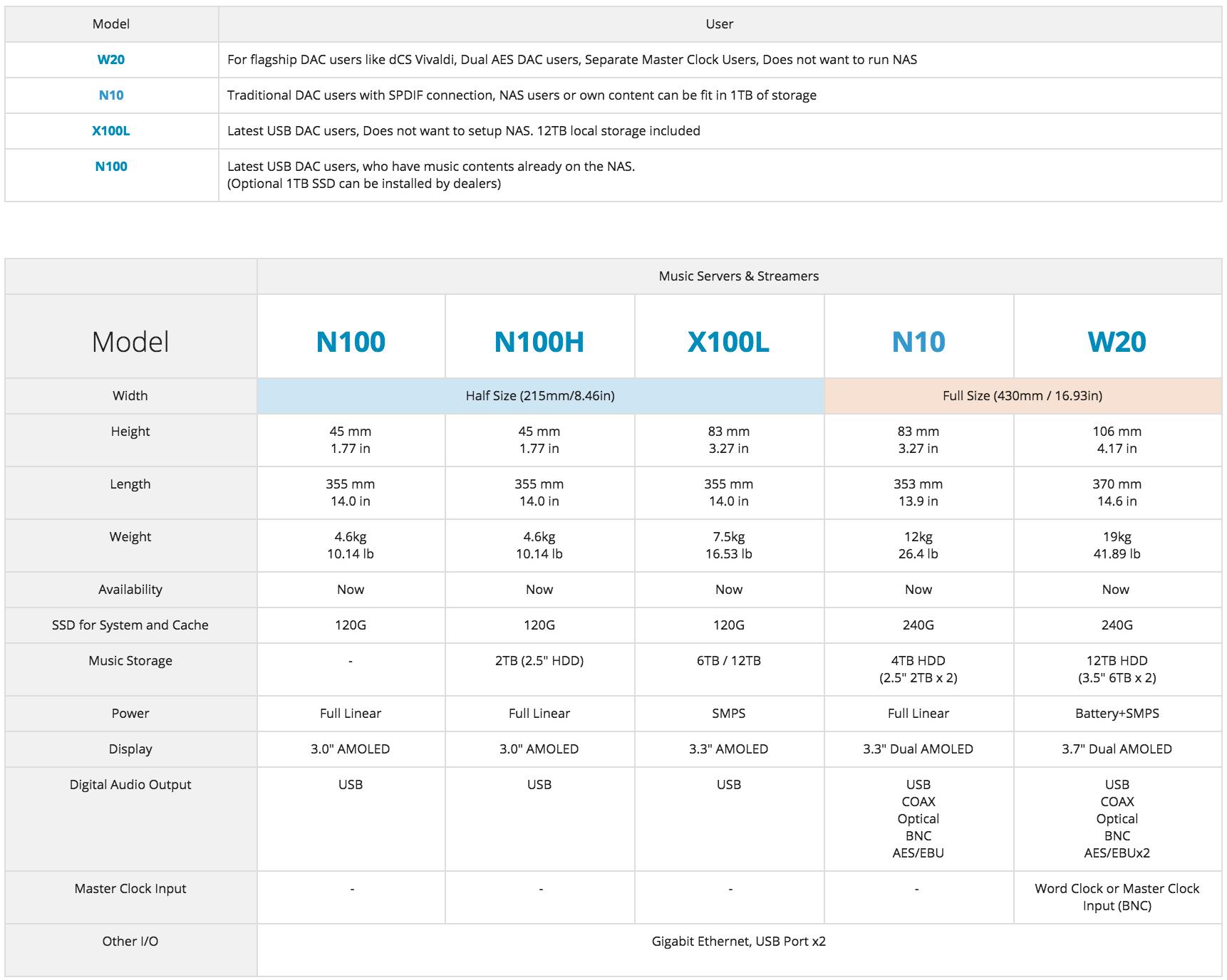 Aurender comparison table